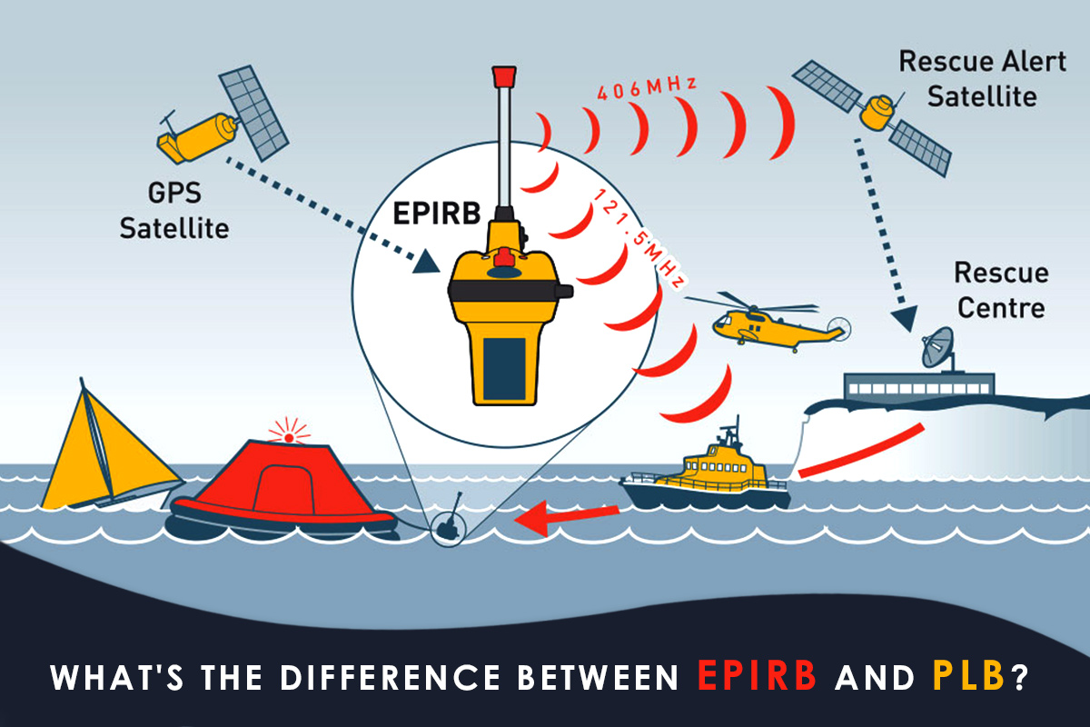 What's the Difference Between EPIRB and PLB?
