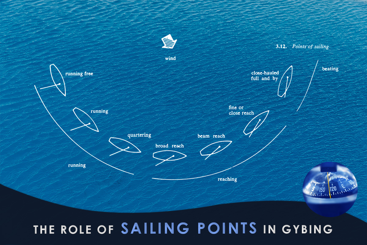 The Role of Sailing Points in Gybing